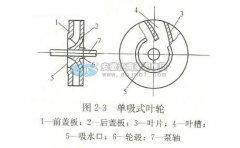 五种化工泵的材质说明