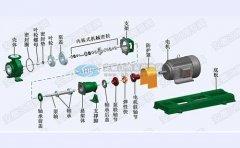 浅谈氟塑料化工泵选型依据与维护注意事