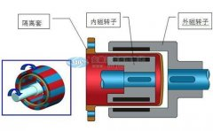衬氟磁力泵发生消磁后怎么办