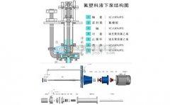 氟塑料液下泵产品特点及安装流程