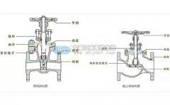 耐酸碱泵装配截至阀和闸阀应注意哪些