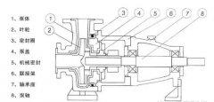 衬氟离心泵构造、种类及工作原理,一文说