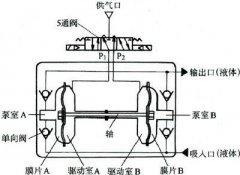 隔膜泵的优势